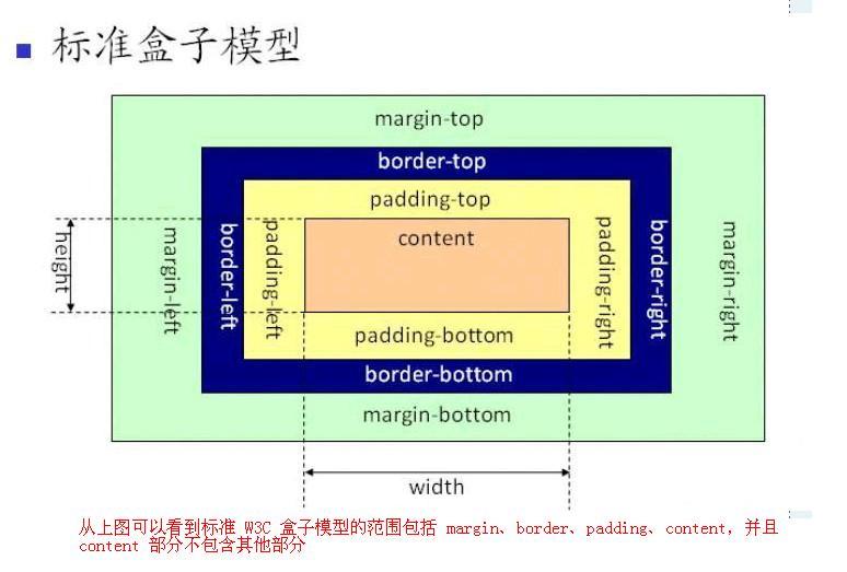 CSS盒模型的深度思考及BFC